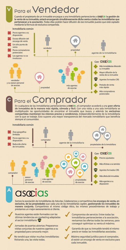 infografia asociacion inmobiliaria de asturias funcionamiento asocias